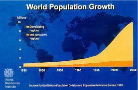 201202** WORLD RESOURCES INSTITUTE_World-Popululation-Growth