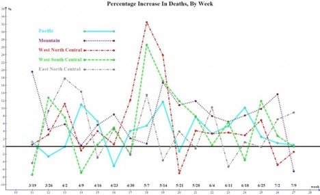 FIG. 30-Percentage Increase in Deaths By Week