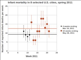 FIG. 36- Infant Mortality For 8 U.S. northwestern