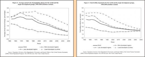 Fig. 4 UN Population & Fertility Lie - UN Graphs