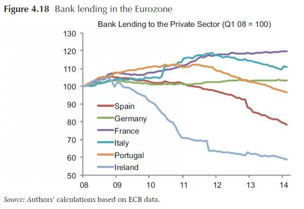 Fig. 4.18 - Eurozone Bank lending_0