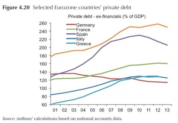 Fig. 4.20 - eurozone private debt_1