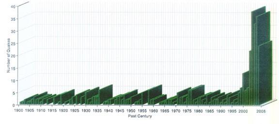 Fig. 6  USGS Earthquake History