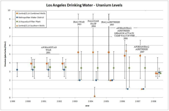FIG.15 L.A. Drinking Water - Uranium Levels 1998-2008