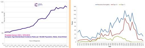 Fig_14(a) Prostate Cancer 1975-2010 UK, FIG_14(b) Meningitis UK 1975-2011 (Re-composite)