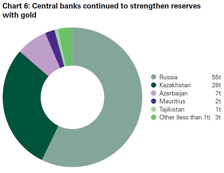 Pic 3. russian_central_bank_gold_reserves_chart_6