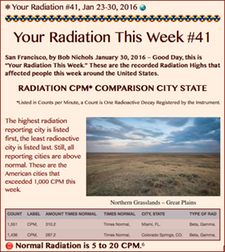 TITLE- Your Radiation #41, Jan 23-30, 2016