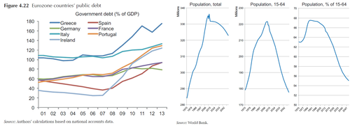 World Bank Eurozone GDP & Population Demographics (composite) - Eurozone population 15-64