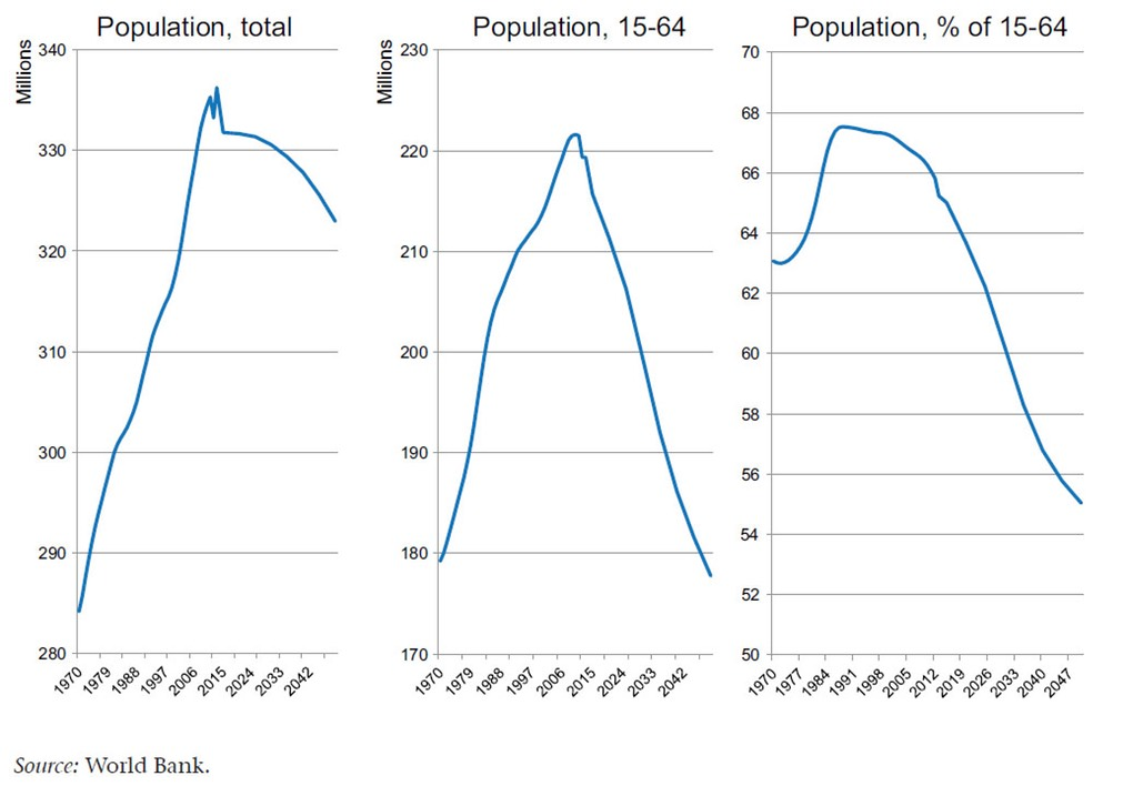 World Bank Population Figures - Eurozone population 15-64